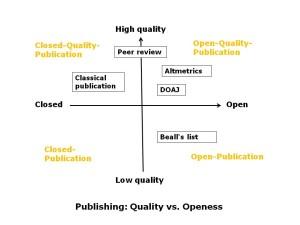 Grafik-Publizieren
