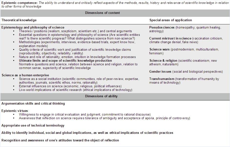Epistemic competence - B. Bußmann und M. Kötter - CC BY NC 4.0